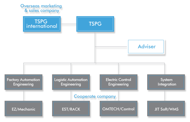 TSPG_Organizational